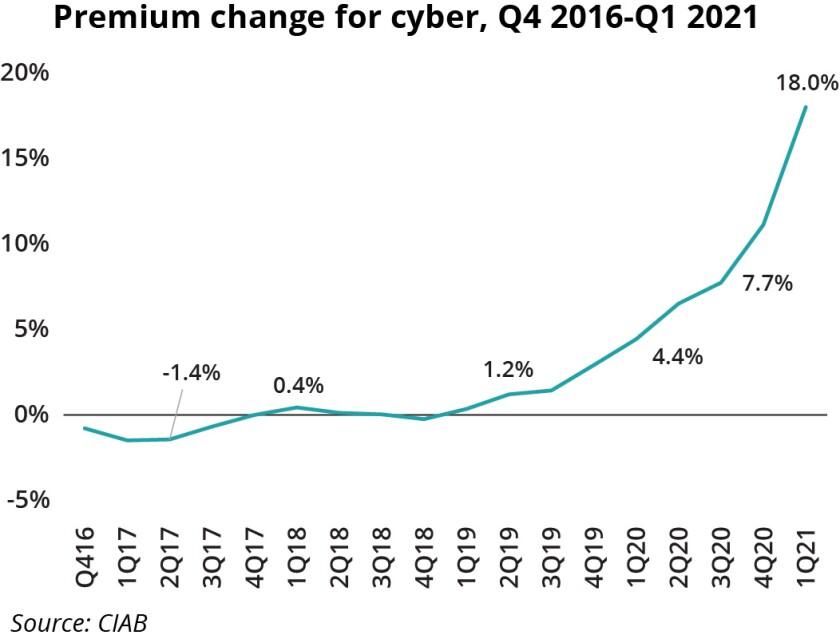premium change cyber CIAB Q1 21.jpg