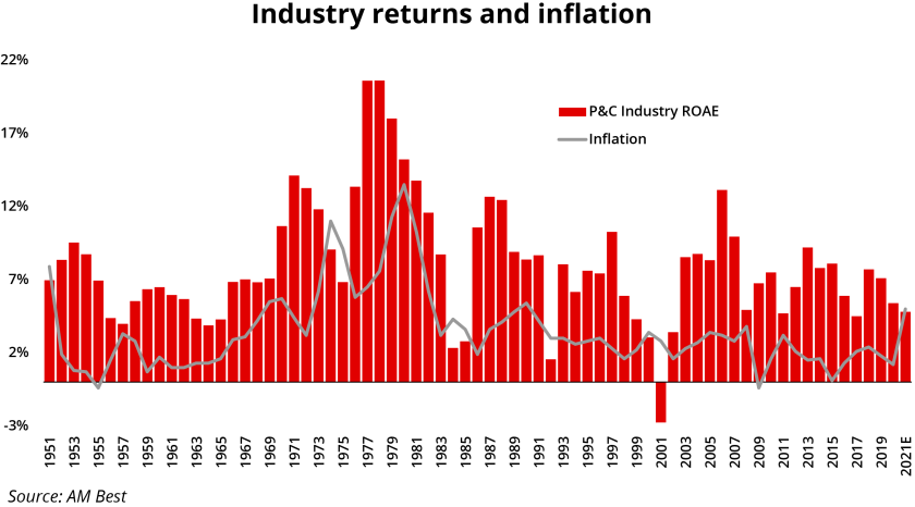 industry returns and inflation II red ID 4 Oct.png