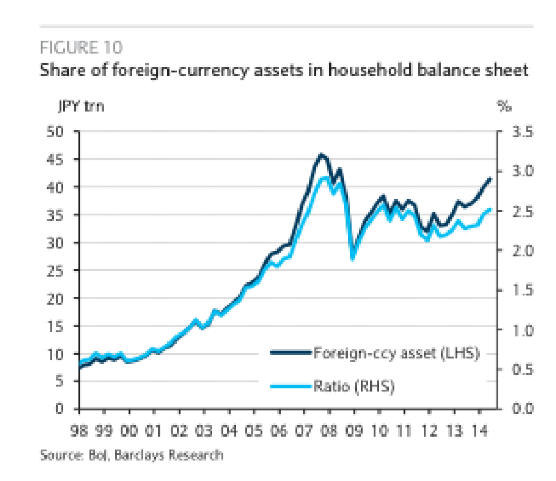 Share of foreign currency assets