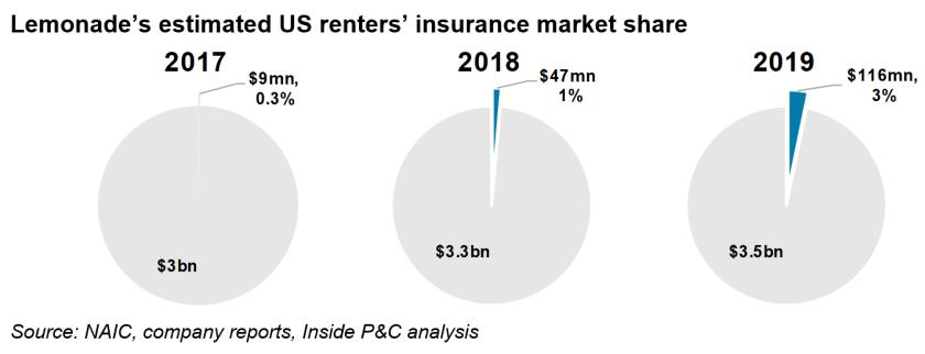 lemonades-us-renters-market-share.PNG