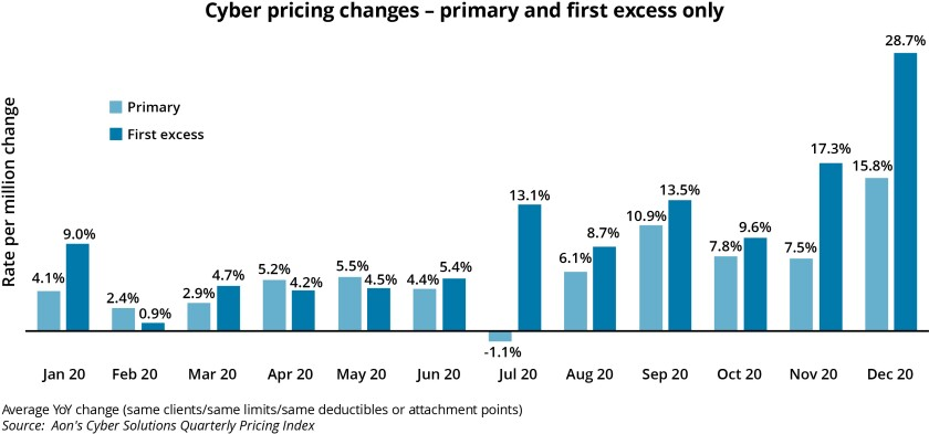 Aon cyber pricing changes primary and first excess v2.jpg
