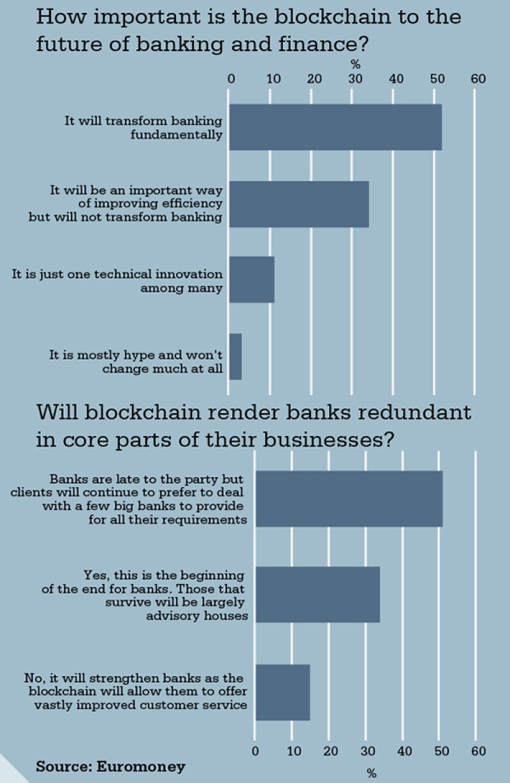 chart-blockchain