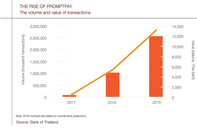 Thailand-rise-of-promptpay-chart.jpg