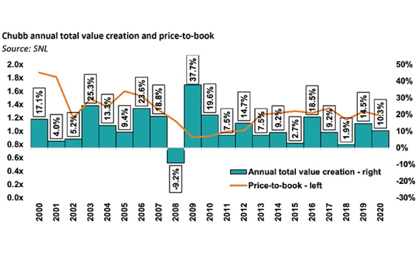 chubb annual total value IPC april 29 2021 homepage image.jpg