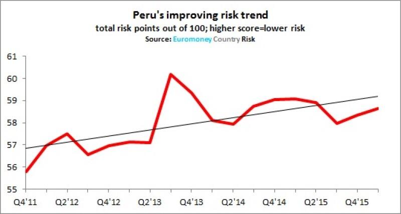 Peru ECR