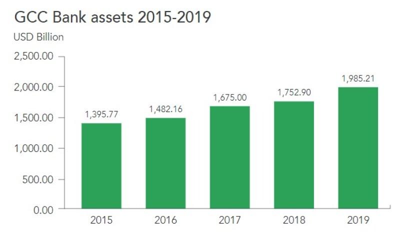GCC Bank assets 2015-2019