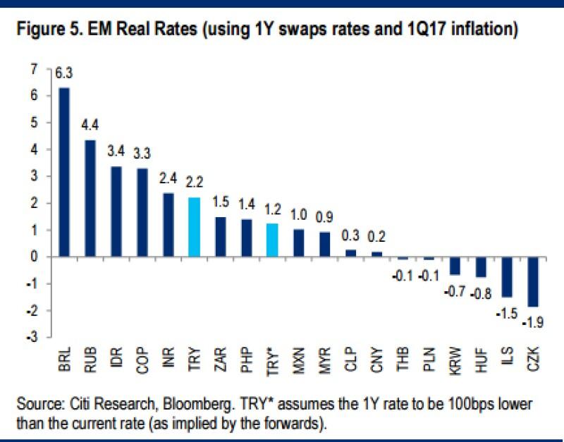 EM-Real-Rates