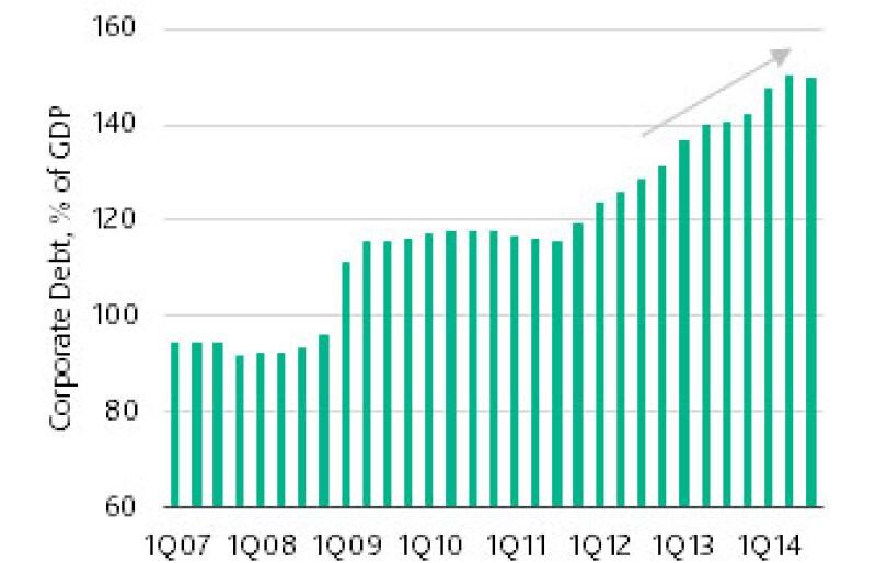 China corporate debt 2