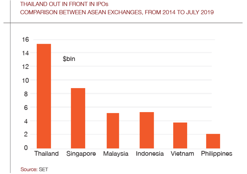 Thailand_IPOs_chart-780.png