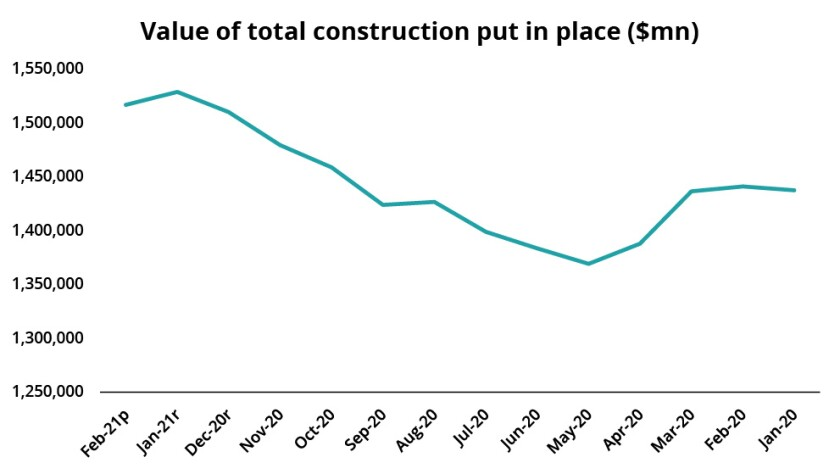 Value of construction put in place IPC 16 Apr v2.jpg