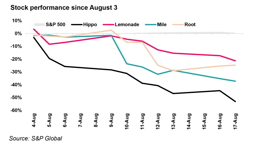 Stock performance since August 3 IPC 18 Aug redo v2.jpg
