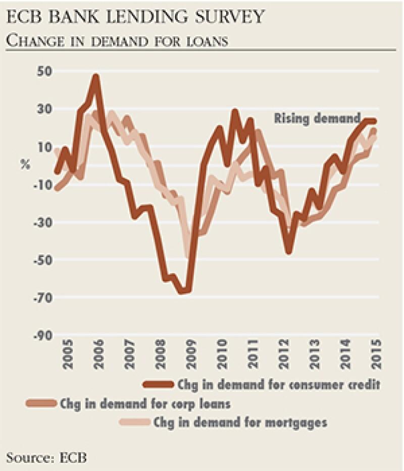 ECB-bank-lending-survey-change-in-demand-for-loans