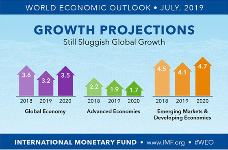 700x400 growth projections
