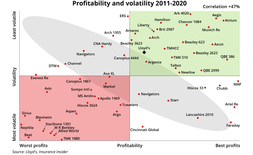 Profitability and volatility 2011 2020 ID June 2 main image 620 x 380.jpg