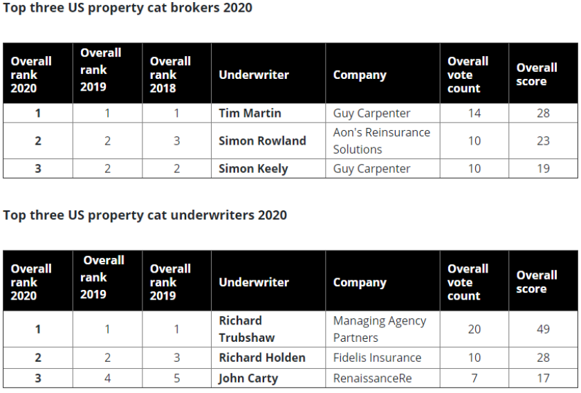 us property cat rankings table 2020.PNG