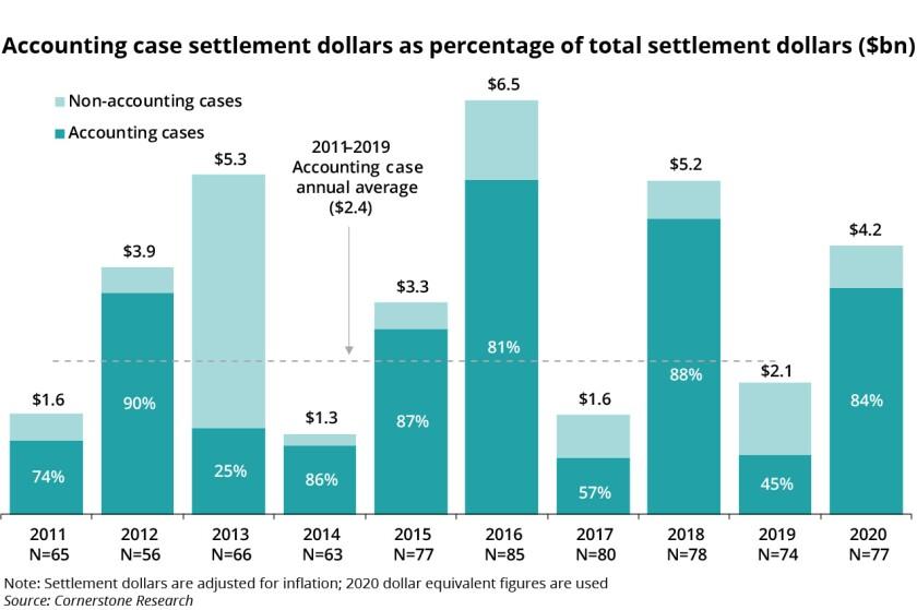 Accounting case settlement dollars as percentage of total settlement dollars v2.jpg