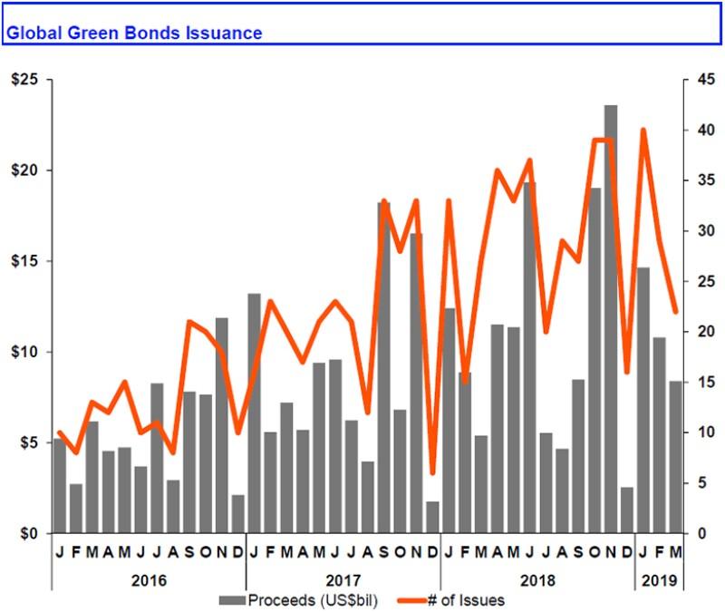 Global_green_bonds_chart-780