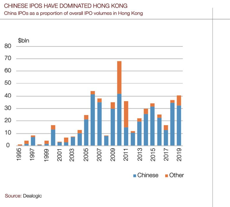 China-ipos-chart-780.jpg