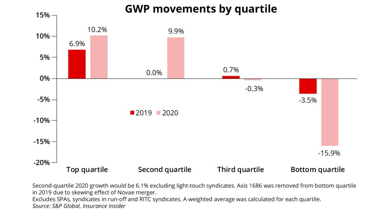 GWP movements by quartile ID April analysis image.jpg