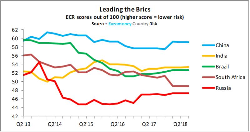 ECR_China_leading_the_brics-780