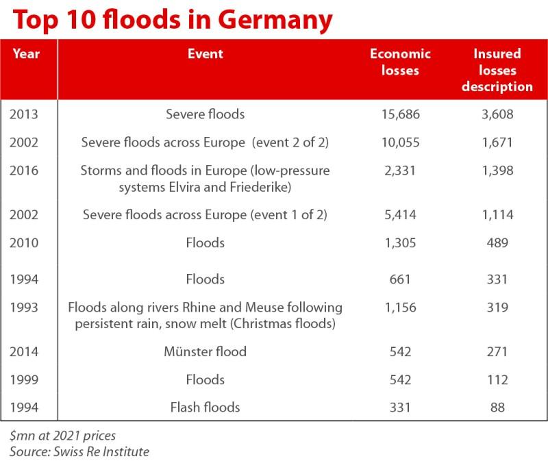 Top 10 floods in germany table july 19 2021 Insider.jpg