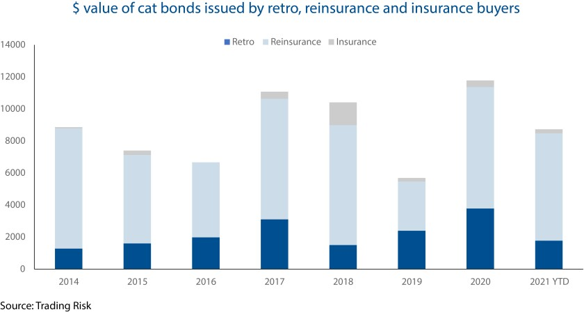 Value of cat bonds issued by retro reinsurance and insurance buyers.jpg
