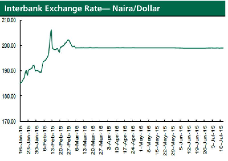 Interbank exchnage rate naira dollar