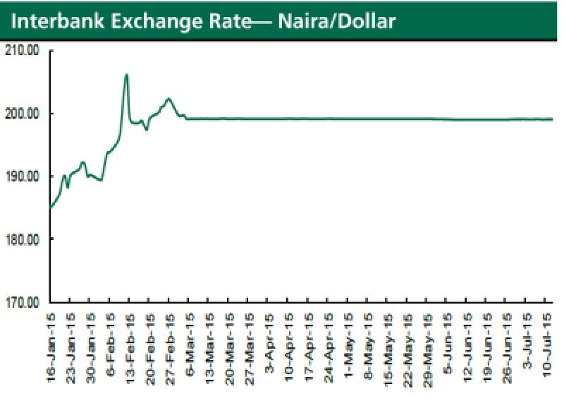 Interbank exchnage rate naira dollar