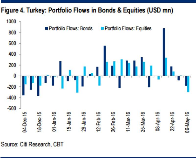 Turkey-Portfolio-Flows-in-Bonds-Equities