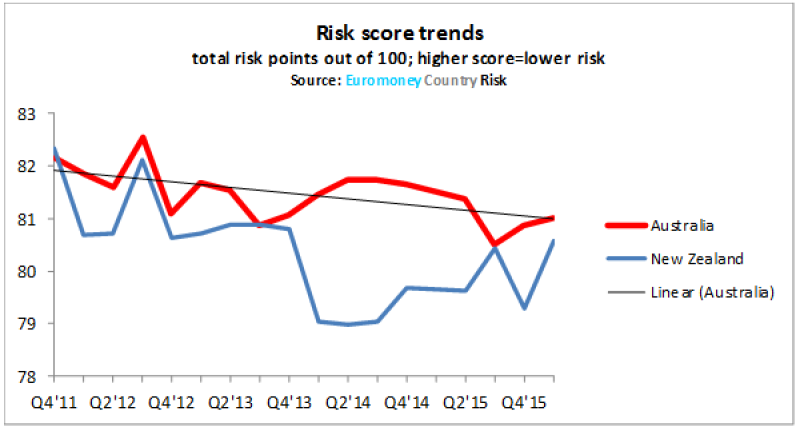 ECR_Australia_risk_NEW-600