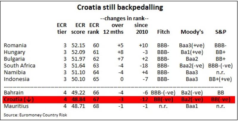 Croatia_ECR_chart