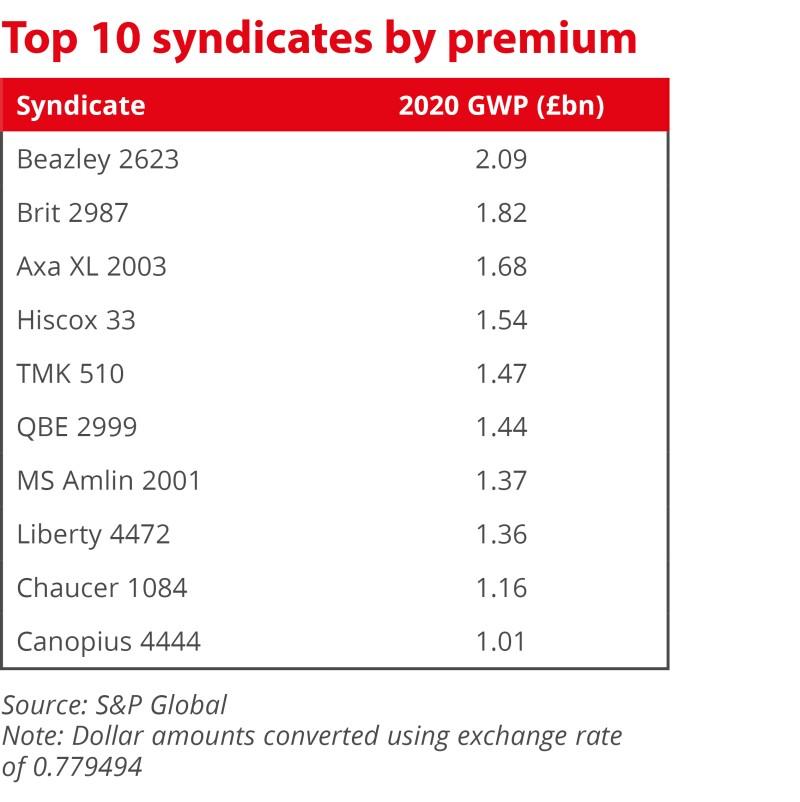 Top 10 syndicates by premium_v2.jpg
