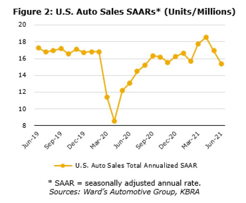 Auto Sales SAARs.png