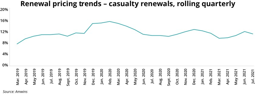Amwins Renewal pricing trends casualty rolling quarterly.jpg