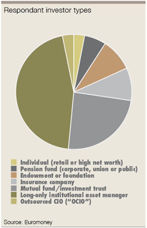 green bonds respondent types-300