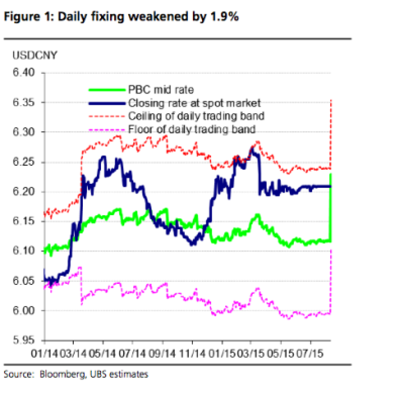 FX China chart 2 daily fixing