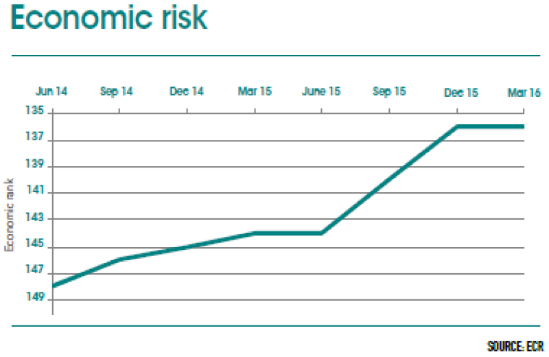 Barbados_chart_economic_risk-380