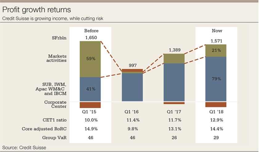 CS-profit-growth-780