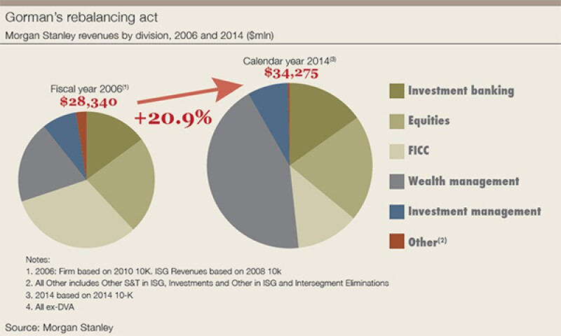morgan-stanley-revenues-by-division