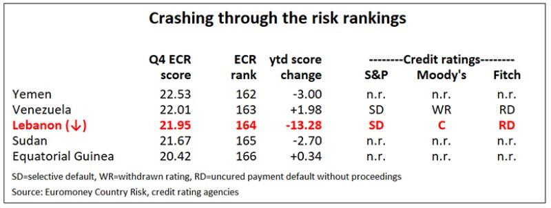 ECR_Lebanon_chart-780-NEW.jpg