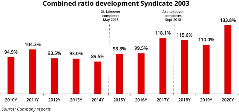 Combined ratio development Syndicate 2003 ID 15 Apr.jpg