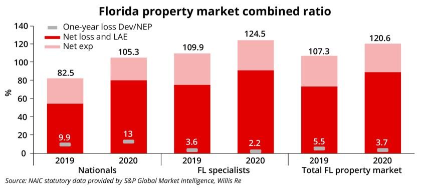 Florida ID charts March 26 2021