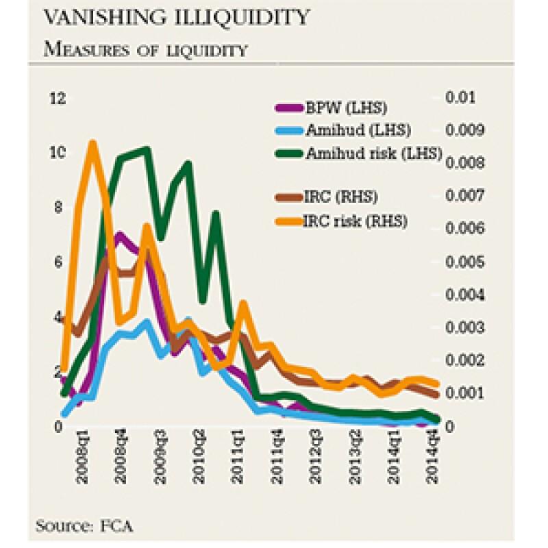 vanishing illiquidity