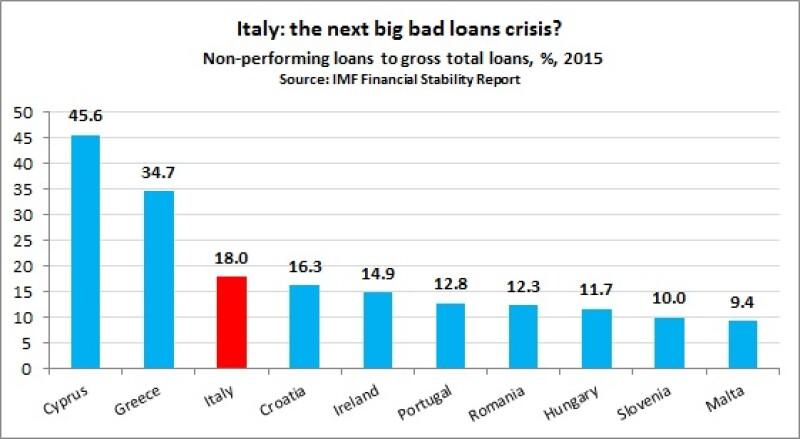 Italy the next big bad loans crisis