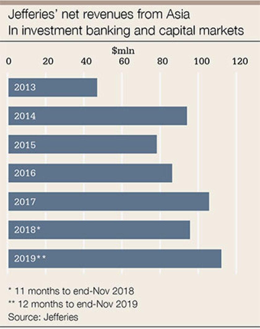 Jefferies-net-revenue-chart-340.jpg