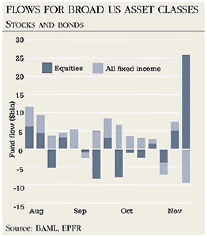 300x300_Flows for broad US asset classes
