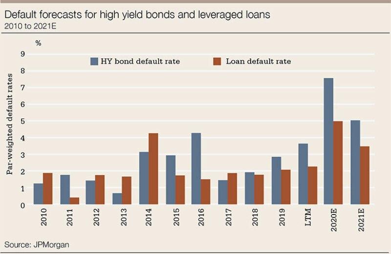 lb-loans-chart-default-780.jpg