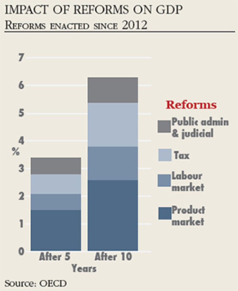 Impact of Reforms on GDP