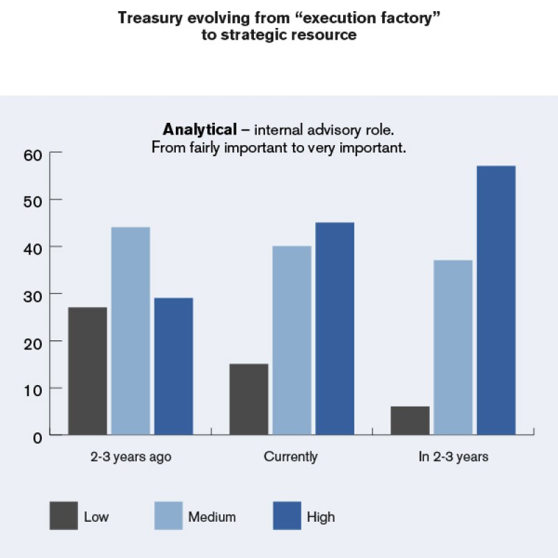Nordea-treasury-evolving-from-execution-factory-to-strategic-resource