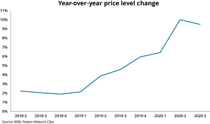 willis-2020-q2-clips-yoy-price-level-change.jpg